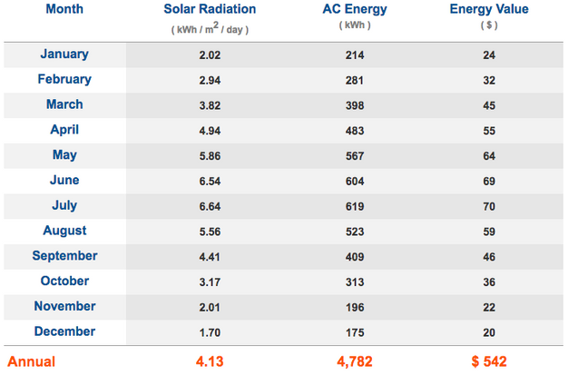 Ames Iowa Solar Radiation By Month Chart
