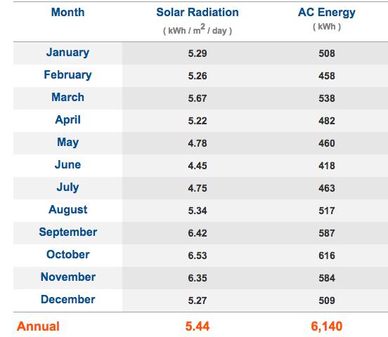 Zimbabwe solar radiation by month graph