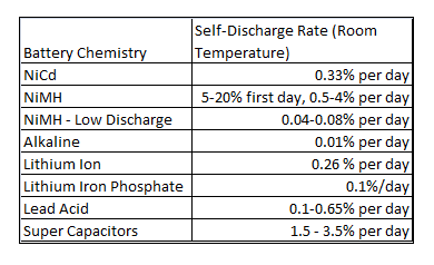 self discharge rate by battery chemistry chart