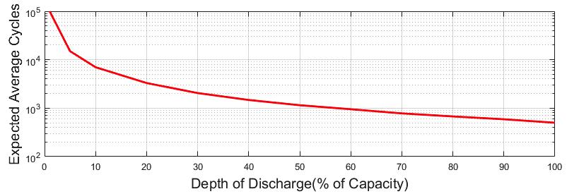Lead Acid Depth of Discharge Graphic