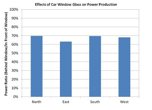 Comparison of power generated through the windshield of a car compared to a panel placed on the hood when the car is facing in each of the cardinal directions graphic