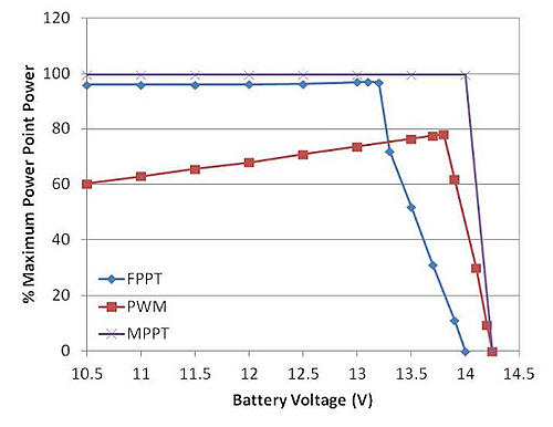 DC-DC converter power point tracking compared to PWM power point tracking graphic