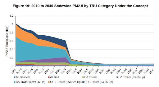 Transportation PM2.5 Regulation Graph