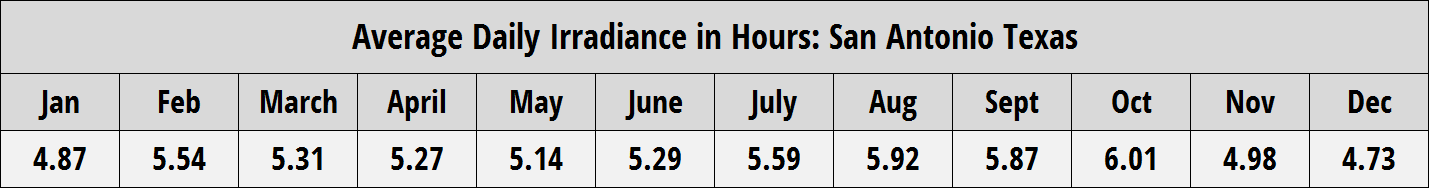 Average Daily Irradiance in Hours San Antonio Texas