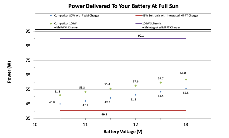 Transportation Solar Panel Comparison
